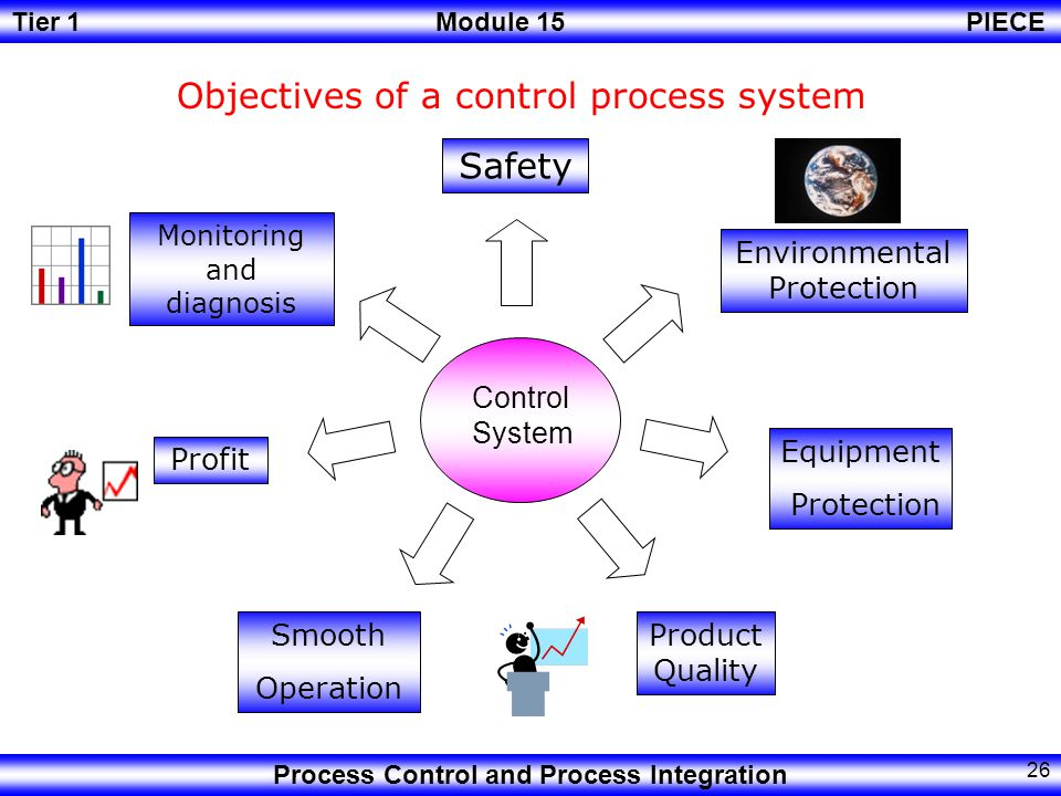 Tier 1Module 15PIECE Process Control and Process Integration 25 Information from existing plants Physical and chemical principles Management Objectives Process Control theory Vendor Hardware selection Experience with existing plants Formulate Control Objectives Computer Simulation Develop process model Devise Control Strategy Select Control Hardware Install control system Adjust controller settings Final Control system Steps to design a Control System
