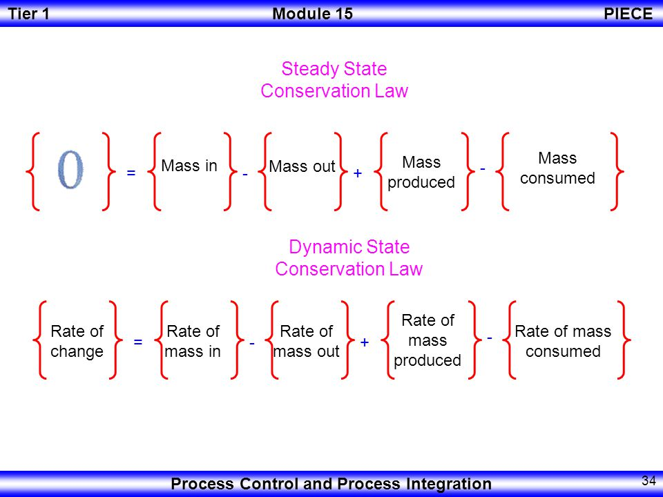 Tier 1Module 15PIECE Process Control and Process Integration 33 Dynamic state vs.