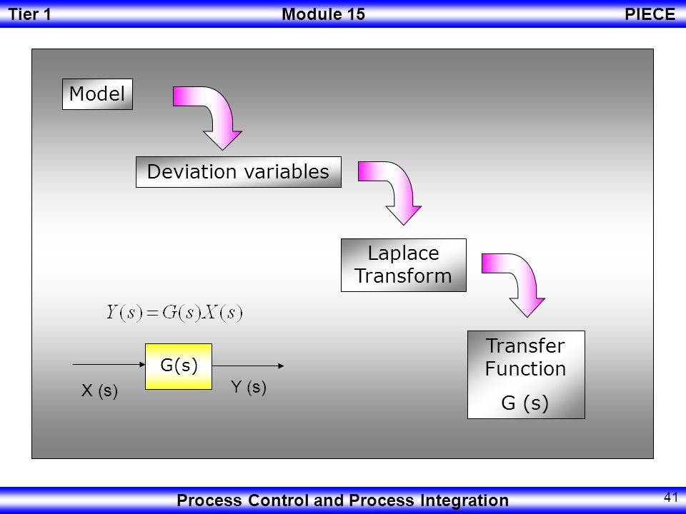 Tier 1Module 15PIECE Process Control and Process Integration 40 Having the model, now it desirable to make the model as GENERAL as possible in order to analyze the dynamic behavior of different processes.