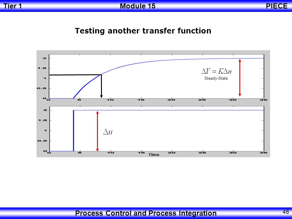 Tier 1Module 15PIECE Process Control and Process Integration 45 Steady-State Transfer function of different systems.