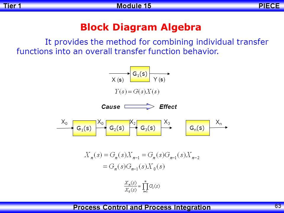 Tier 1Module 15PIECE Process Control and Process Integration 62 Block Diagrams.