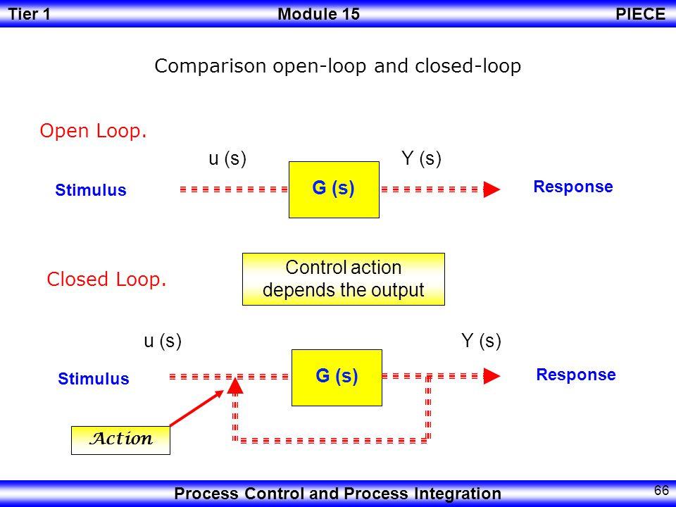 Tier 1Module 15PIECE Process Control and Process Integration 65 Feedback Control