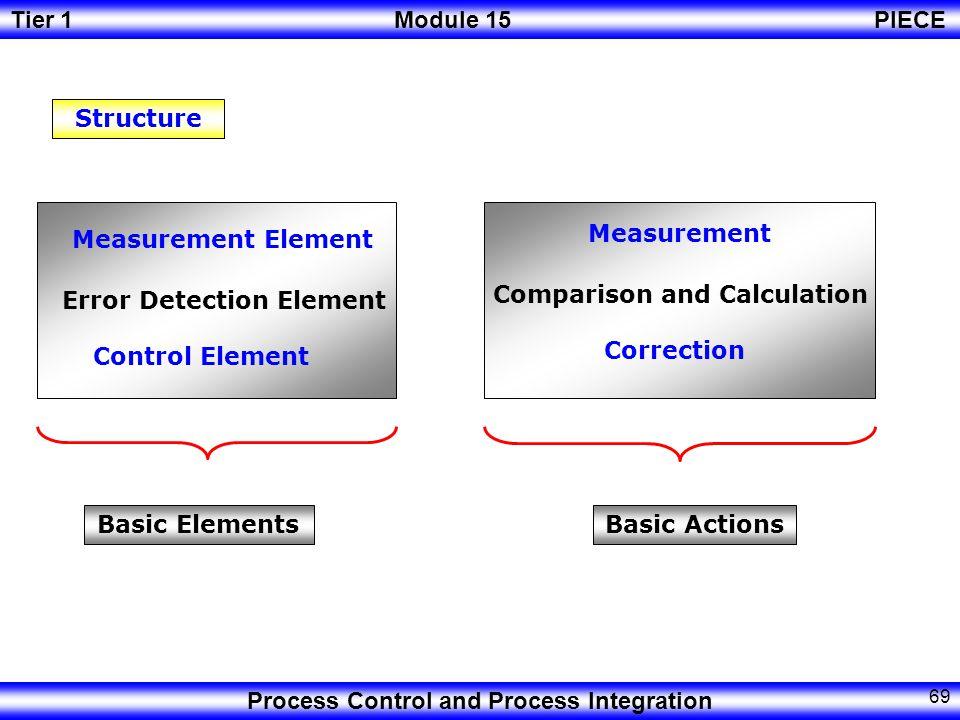 Tier 1Module 15PIECE Process Control and Process Integration 68 a) Maintain safe operation.