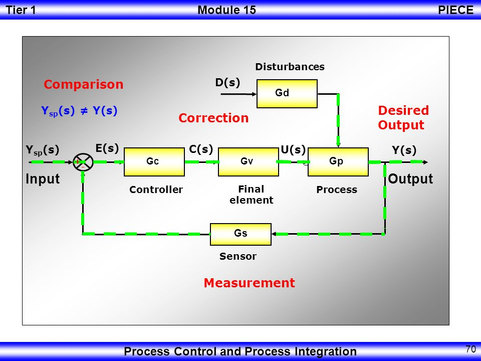 Tier 1Module 15PIECE Process Control and Process Integration 69 Structure Measurement Element Error Detection Element Control Element Measurement Comparison and Calculation Correction Basic ElementsBasic Actions