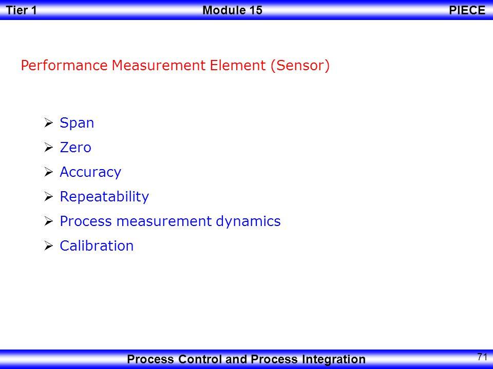 Tier 1Module 15PIECE Process Control and Process Integration 70 InputOutput Gv Gp Gs Gc E(s) U(s) C(s) Gd Y sp (s) Y(s) D(s) Measurement Comparison Correction Y sp (s) ≠ Y(s) + - Process Final element Controller Disturbances Sensor Desired Output