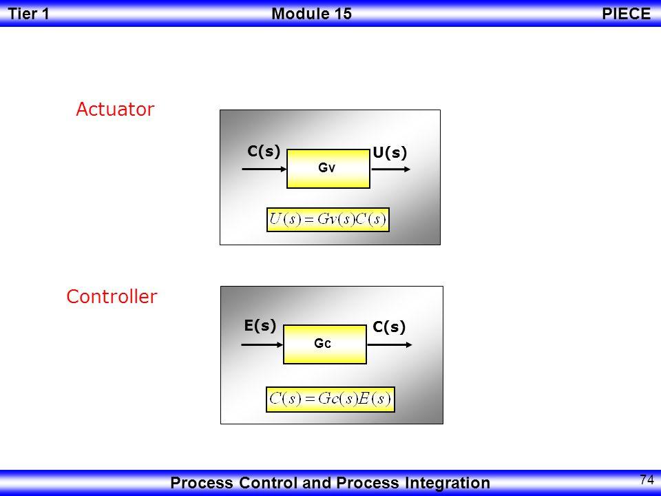 Tier 1Module 15PIECE Process Control and Process Integration 73 Process Defining Gp U(s) Gd D(s) Y(s)