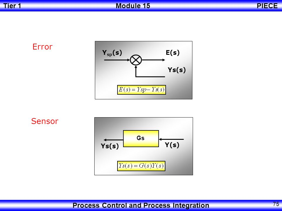 Tier 1Module 15PIECE Process Control and Process Integration 74 Actuator Controller Gv U(s) C(s) Gc E(s) C(s)
