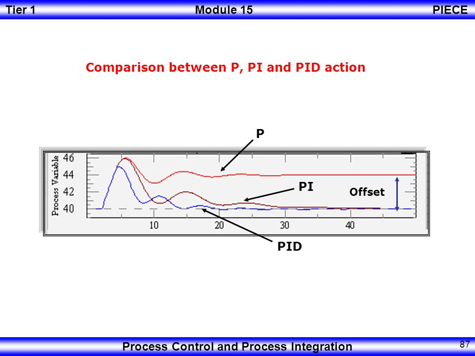 Tier 1Module 15PIECE Process Control and Process Integration 86 Characteristics of Derivative Action.