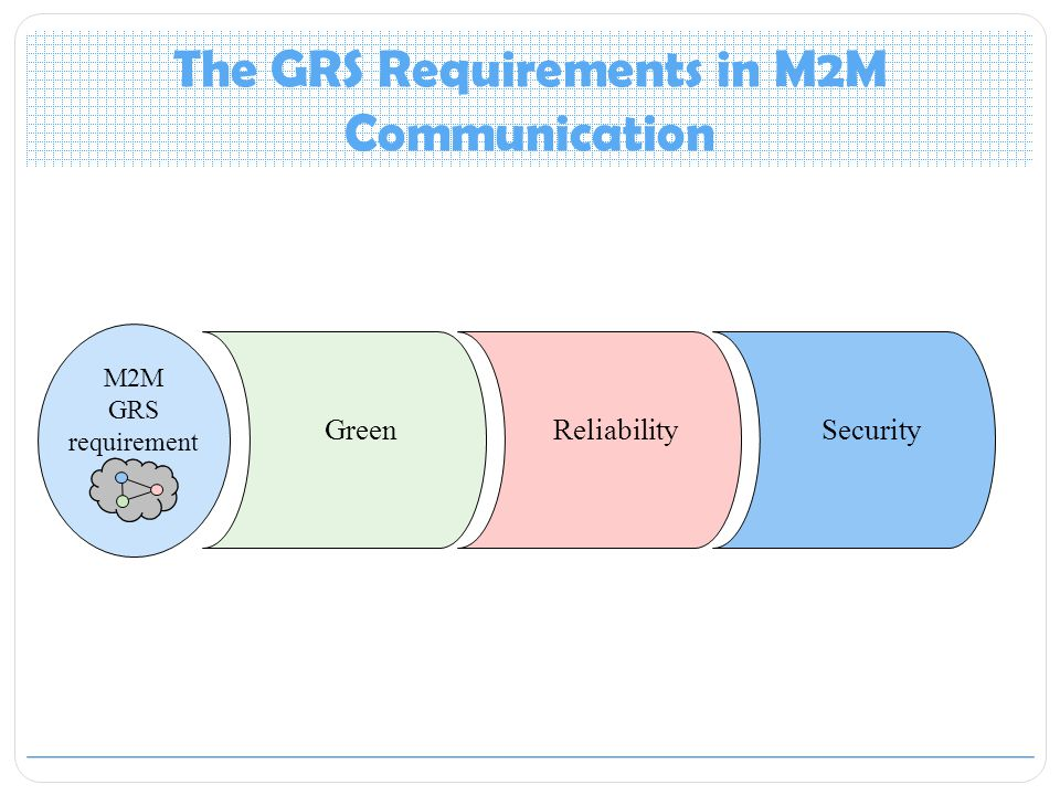 The GRS Requirements in M2M Communication M2M GRS requirement GreenReliabilitySecurity