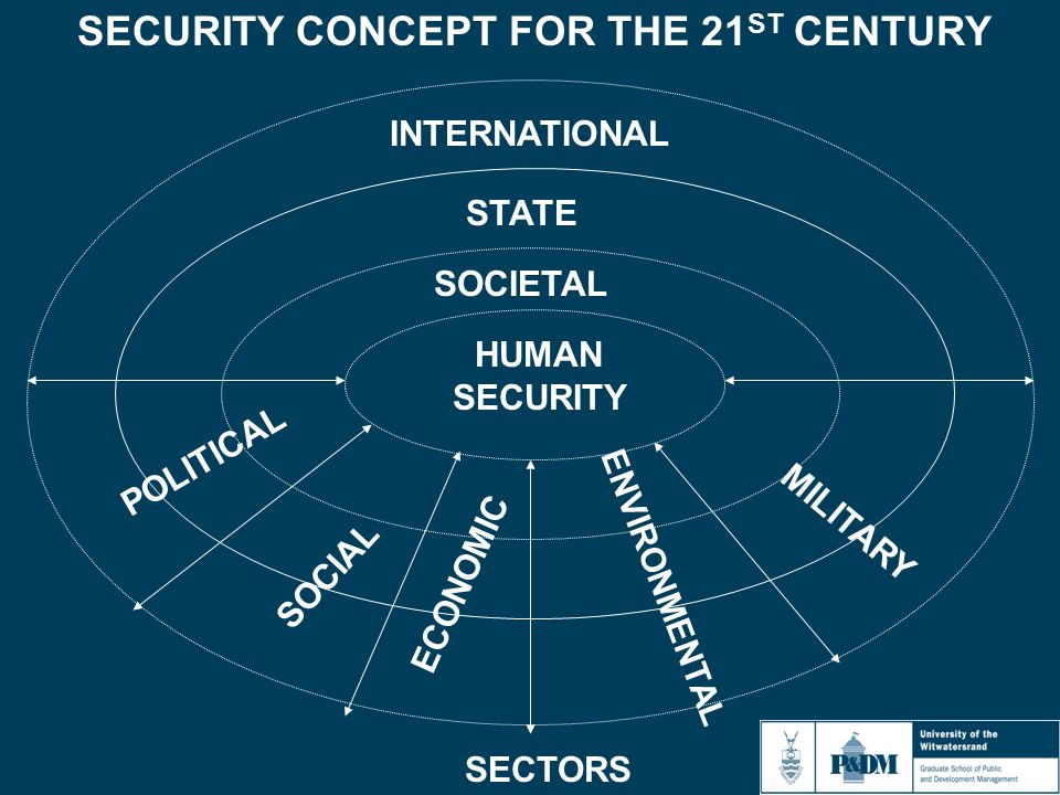 SECURITY CONCEPT FOR THE 21 ST CENTURY INTERNATIONAL STATE SOCIETAL HUMAN SECURITY POLITICAL SOCIAL ECONOMIC ENVIRONMENTAL MILITARY SECTORS