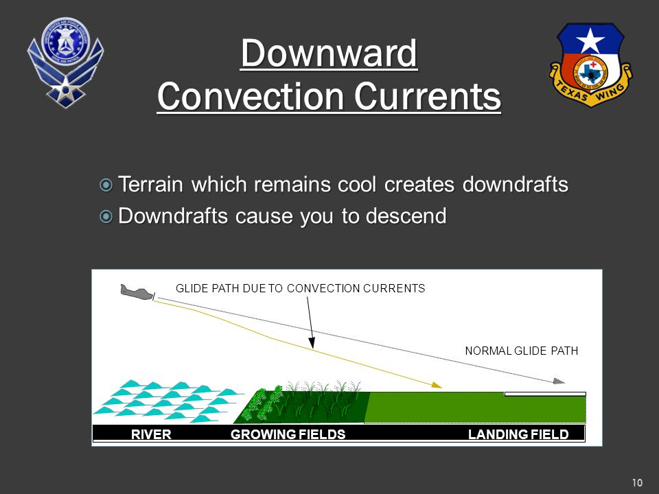 Downward Convection Currents  Terrain which remains cool creates downdrafts  Downdrafts cause you to descend 10