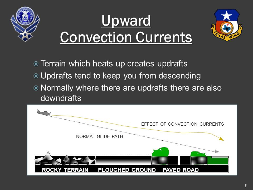 Upward Convection Currents  Terrain which heats up creates updrafts  Updrafts tend to keep you from descending  Normally where there are updrafts there are also downdrafts 9 ROCKY TERRAIN PLOUGHED GROUND PAVED ROAD NORMAL GLIDE PATH EFFECT OF CONVECTION CURRENTS