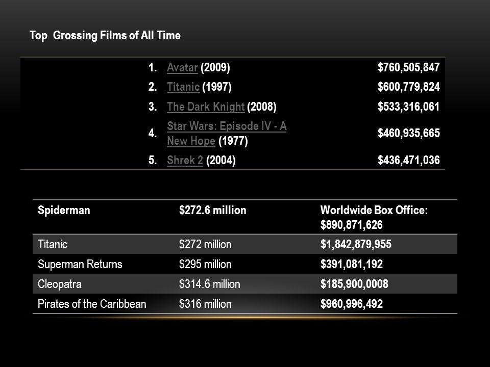 1.AvatarAvatar (2009)$760,505,847 2.TitanicTitanic (1997)$600,779,824 3.The Dark KnightThe Dark Knight (2008)$533,316,061 4.