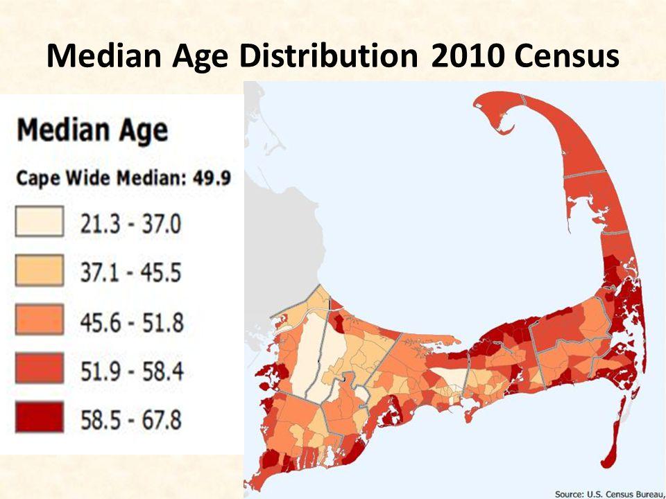 Median Age Distribution 2010 Census