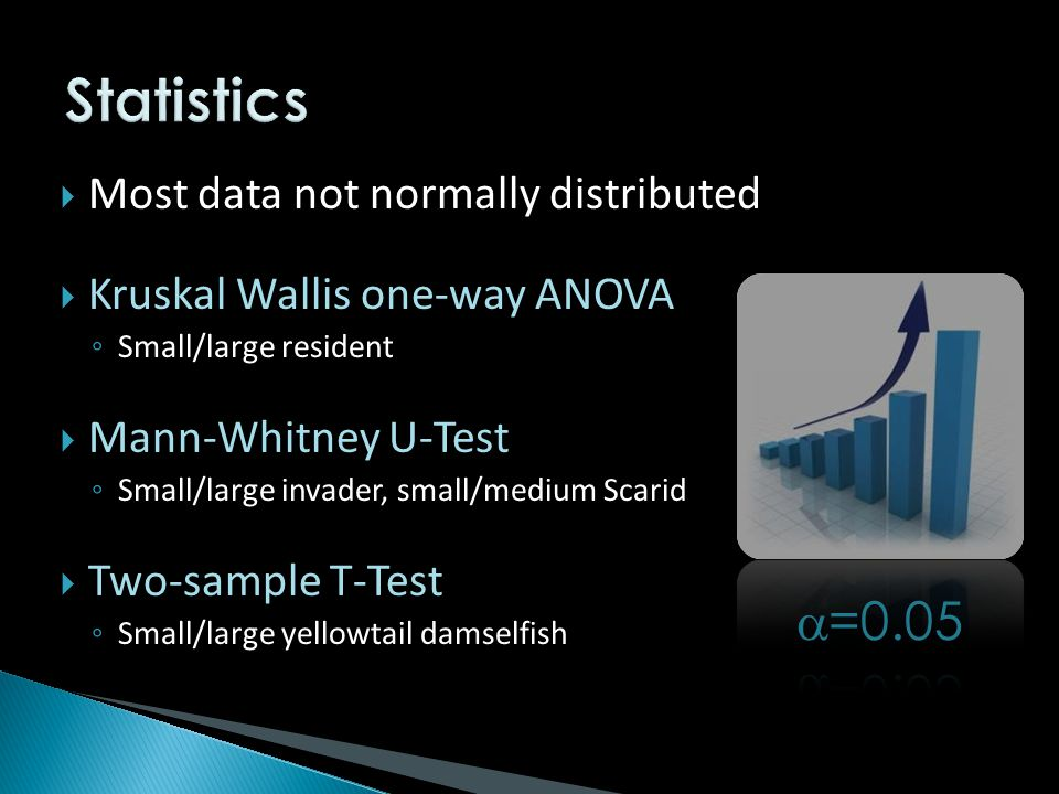  Most data not normally distributed  Kruskal Wallis one-way ANOVA ◦ Small/large resident  Mann-Whitney U-Test ◦ Small/large invader, small/medium Scarid  Two-sample T-Test ◦ Small/large yellowtail damselfish