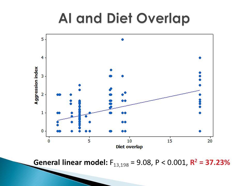 General linear model: F 13,198 = 9.08, P < 0.001, R 2 = 37.23%