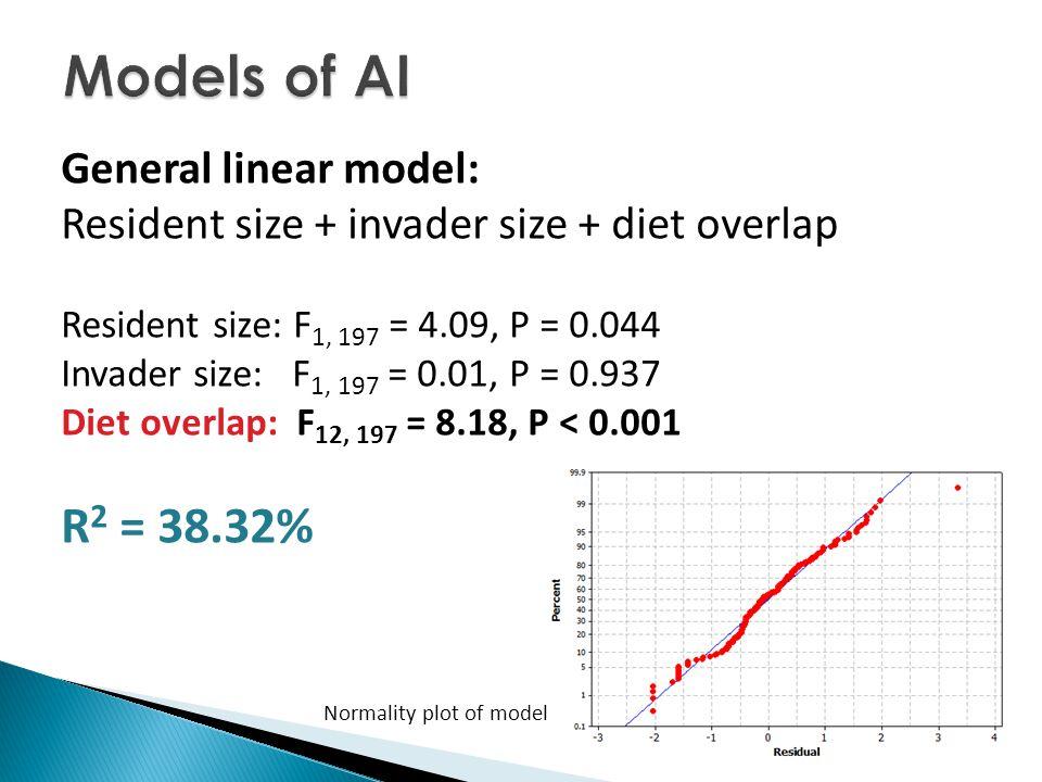 General linear model: Resident size + invader size + diet overlap Resident size: F 1, 197 = 4.09, P = 0.044 Invader size: F 1, 197 = 0.01, P = 0.937 Diet overlap: F 12, 197 = 8.18, P < 0.001 R 2 = 38.32% Normality plot of model