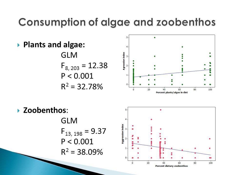 Plants and algae: GLM F 8, 203 = 12.38 P < 0.001 R 2 = 32.78%  Zoobenthos: GLM F 13, 198 = 9.37 P < 0.001 R 2 = 38.09%