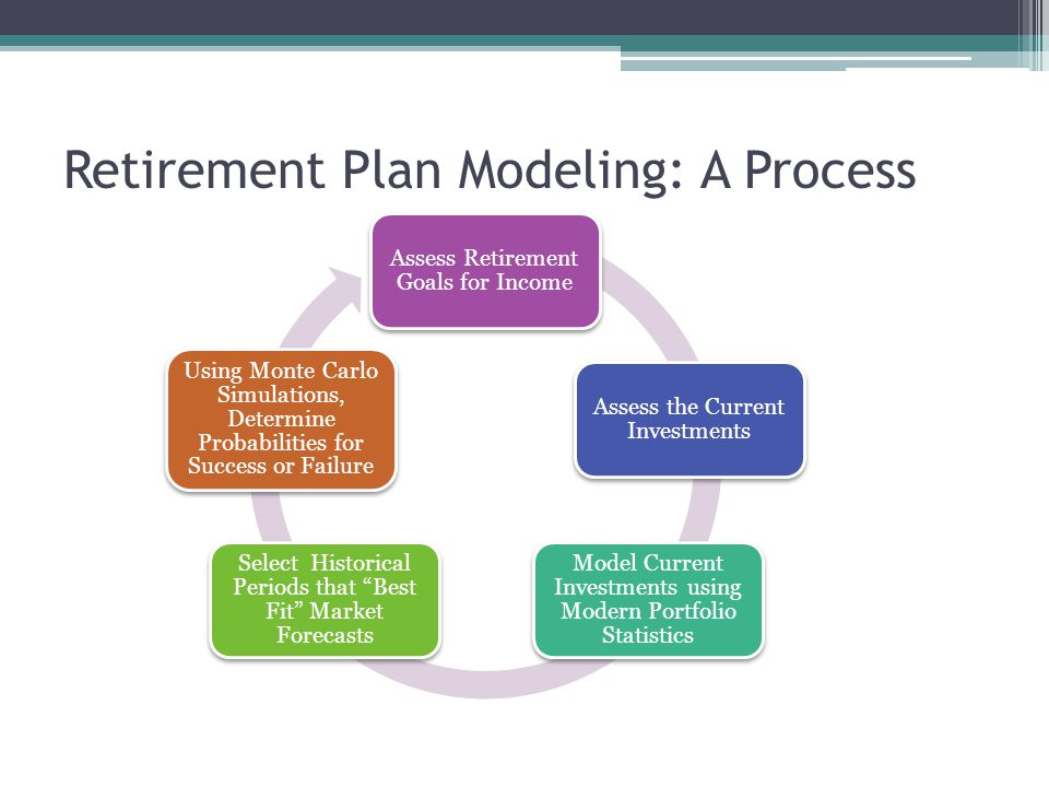 Assess Retirement Goals for Income Assess the Current Investments Model Current Investments using Modern Portfolio Statistics Select Historical Periods that Best Fit Market Forecasts Using Monte Carlo Simulations, Determine Probabilities for Success or Failure Retirement Plan Modeling: A Process