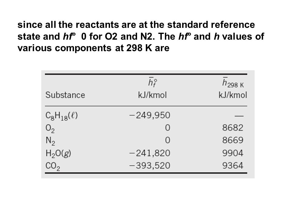 since all the reactants are at the standard reference state and hf° 0 for O2 and N2.