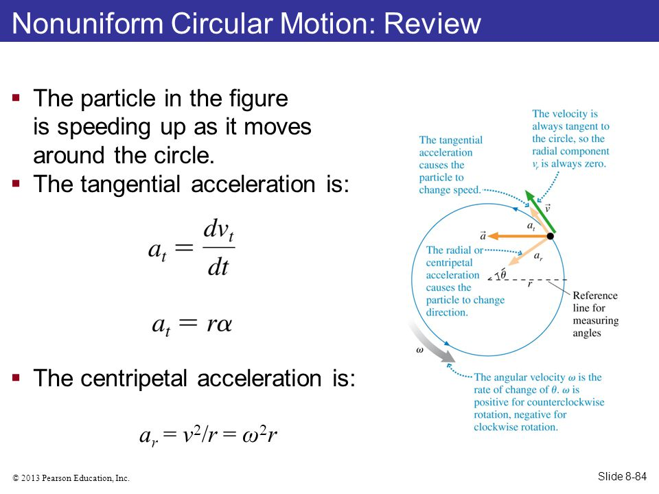© 2013 Pearson Education, Inc. Nonuniform Circular Motion: Review  The particle in the figure is speeding up as it moves around the circle.  The tan