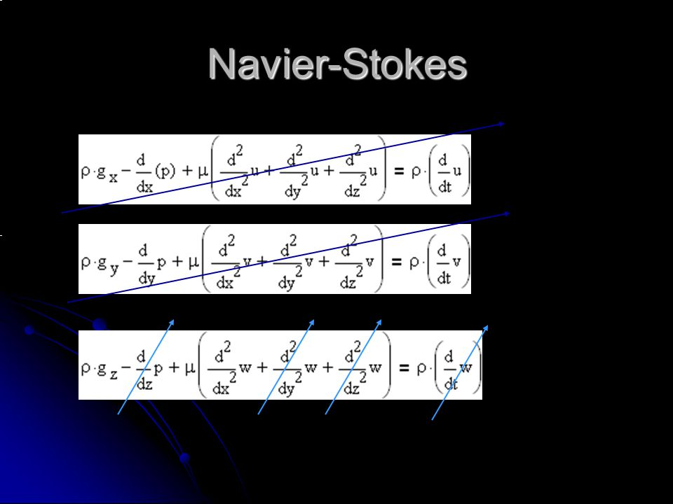 Navier-Stokes Becomes: * g is negative because it is pointing in the negative z direction.