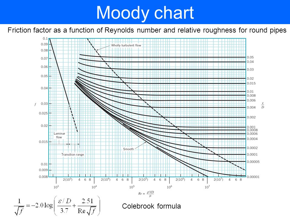Moody chart Friction factor as a function of Reynolds number and relative roughness for round pipes Colebrook formula
