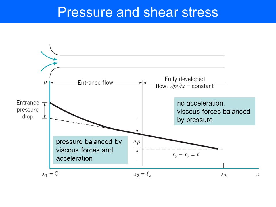 Pressure and shear stress no acceleration, viscous forces balanced by pressure pressure balanced by viscous forces and acceleration