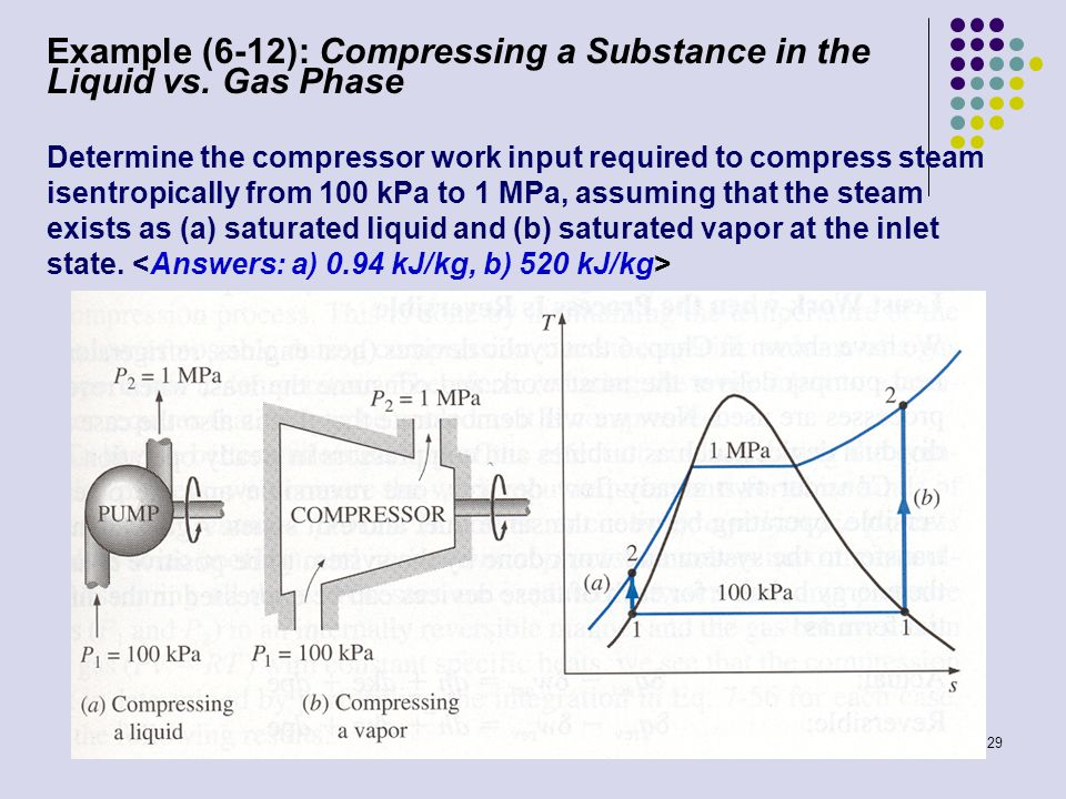 29 Example (6-12): Compressing a Substance in the Liquid vs. Gas Phase Determine the compressor work input required to compress steam isentropically f