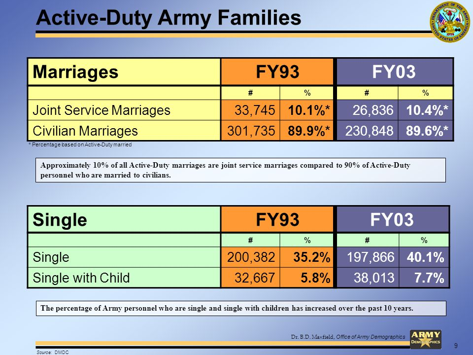 Dr. B.D. Maxfield, Office of Army Demographics Active-Duty Army Families MarriagesFY93FY03 #%#% Joint Service Marriages33,74510.1%*26,83610.4%* Civili