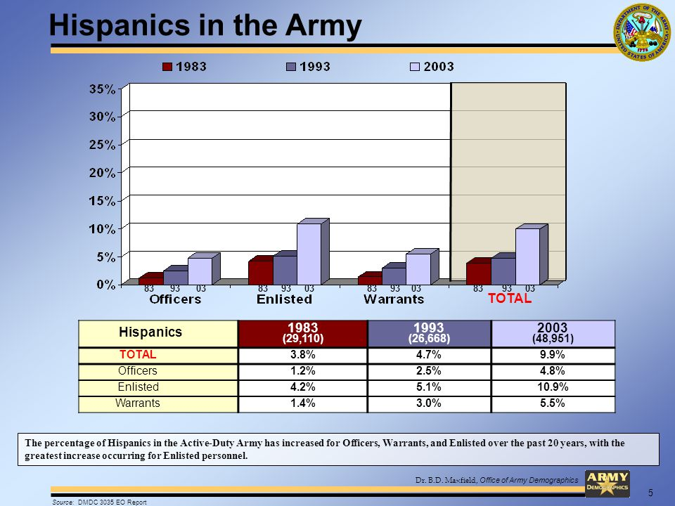 Dr. B.D. Maxfield, Office of Army Demographics Hispanics 1983 (29,110) 1993 (26,668) 2003 (48,951) TOTAL3.8%4.7%9.9% Officers1.2%2.5%4.8% Enlisted4.2%