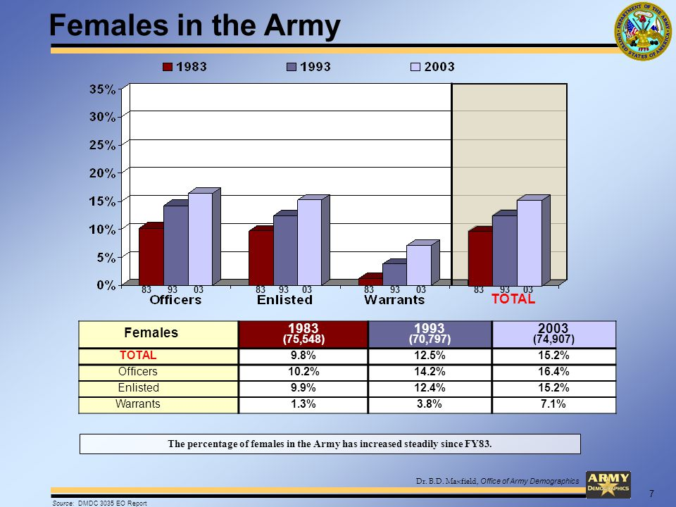Dr. B.D. Maxfield, Office of Army Demographics Females 1983 (75,548) 1993 (70,797) 2003 (74,907) TOTAL9.8%12.5%15.2% Officers10.2%14.2%16.4% Enlisted9
