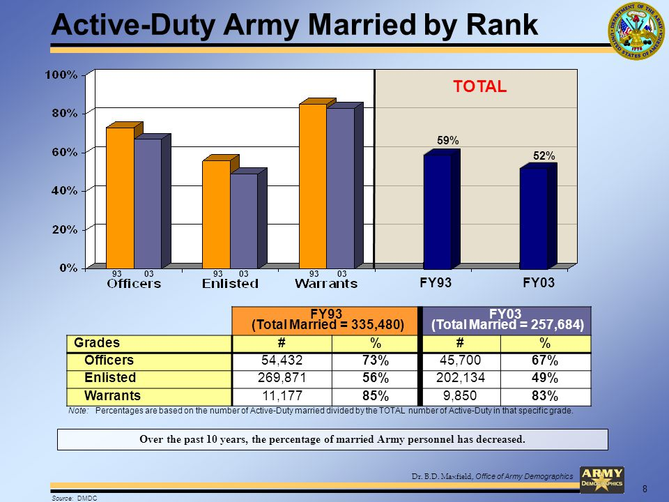 Dr. B.D. Maxfield, Office of Army Demographics Active-Duty Army Married by Rank FY93 (Total Married = 335,480) FY03 (Total Married = 257,684) Grades#%