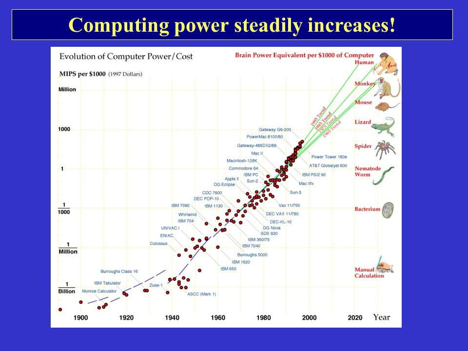Computing power steadily increases!