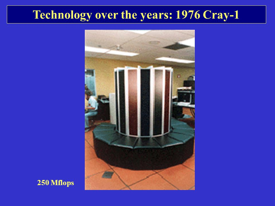 Technology over the years: 1976 Cray-1 250 Mflops