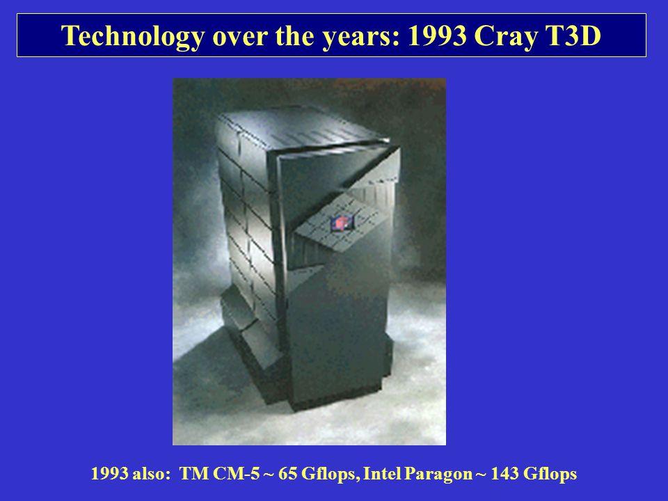 Technology over the years: 1993 Cray T3D 1993 also: TM CM-5 ~ 65 Gflops, Intel Paragon ~ 143 Gflops