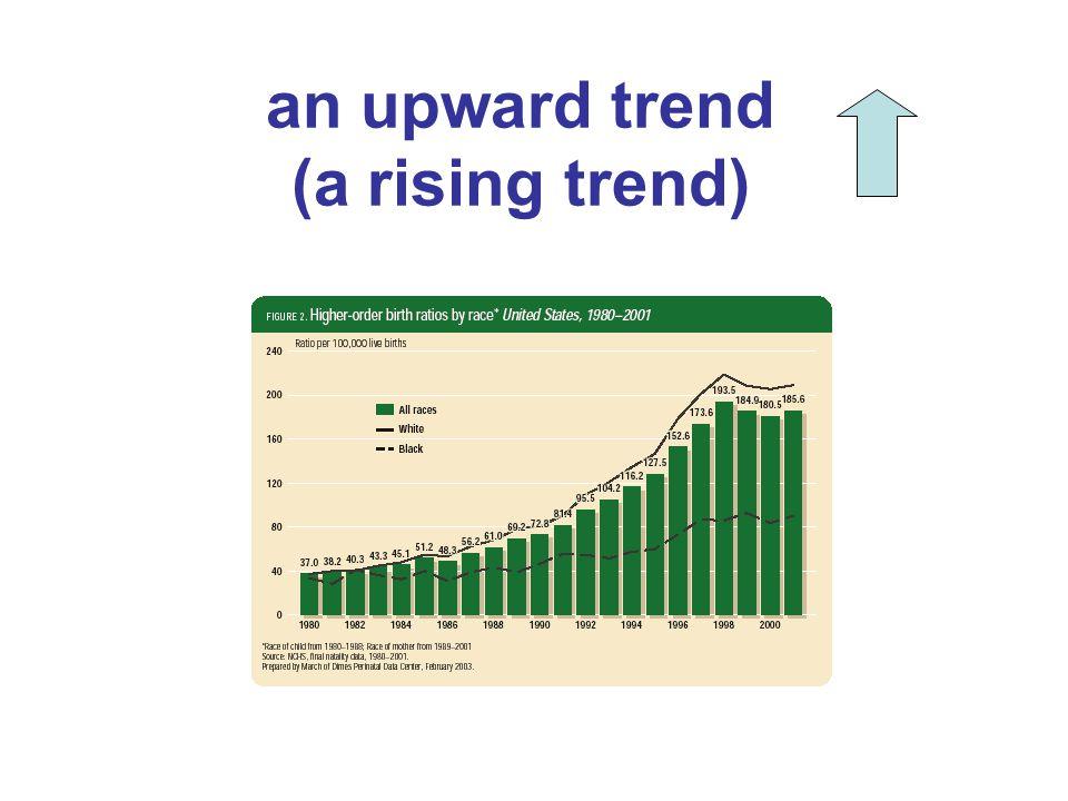 GO UP- GROWGROWTH RISE INCREASE IMPROVEIMPROVEMENT -UPTURN SOAR - JUMP (SKY)ROCKET- SURGESURGE -UPSURGE TAKE OFFTAKEOFF SHOOT UP-LEAP PEAK/REACH A PEAKPEAK TOP OUT -