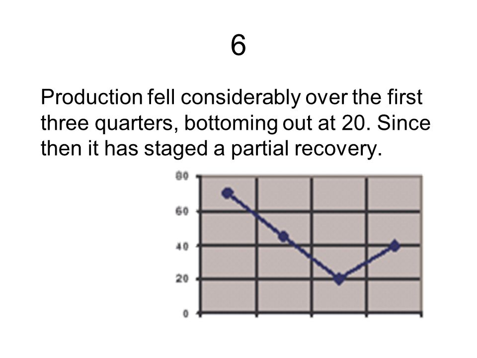 6 Production fell considerably over the first three quarters, bottoming out at 20.