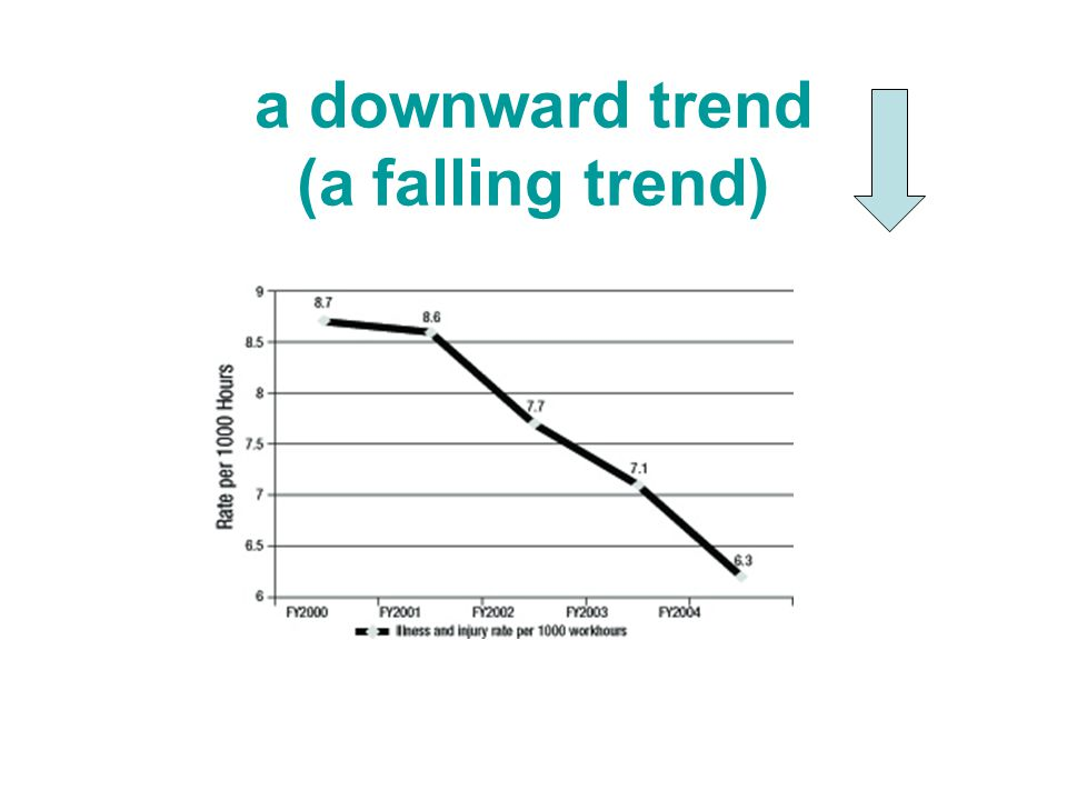 A dramatic fallto fall ………………… An abrupt riseto rise ………………..