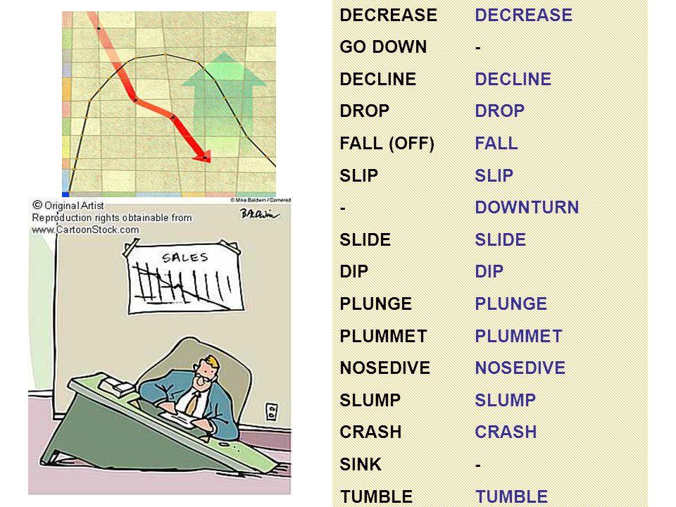 DECREASE GO DOWN- DECLINE DROP DROP FALL (OFF)FALLSLIP -DOWNTURNSLIDEDIP PLUNGE PLUMMET NOSEDIVE SLUMPCRASH SINK-TUMBLE