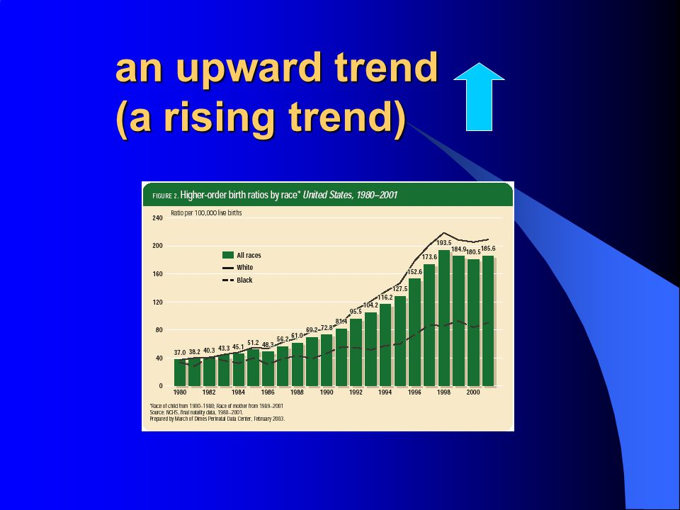 an upward trend (a rising trend)