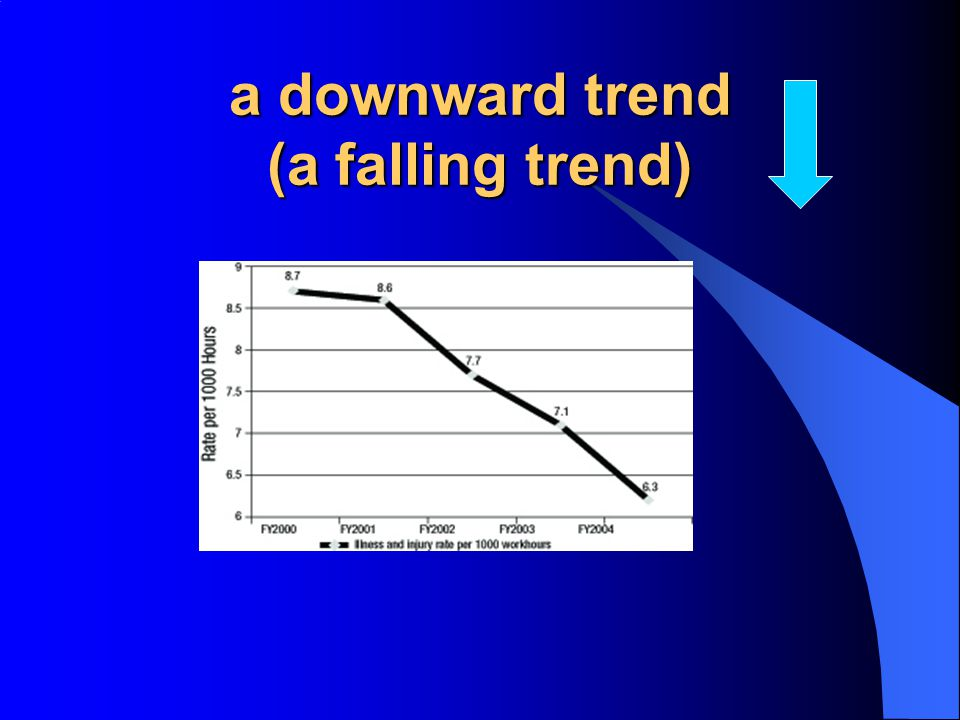 a downward trend (a falling trend)