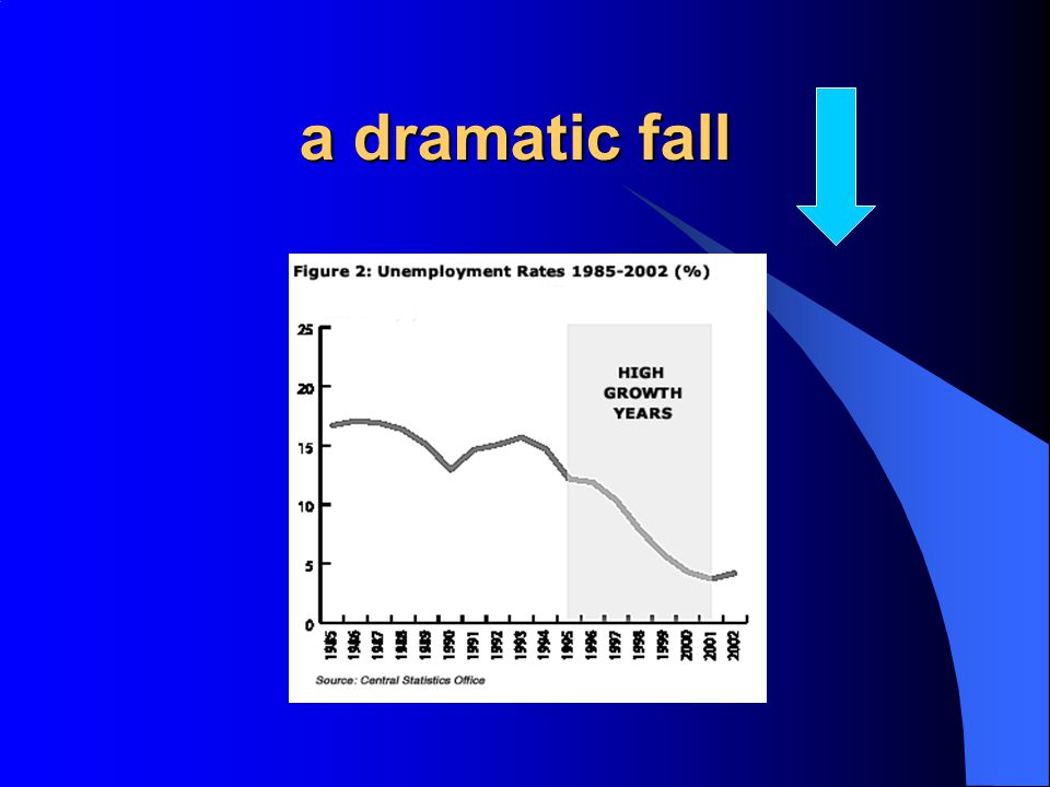 a dramatic fall