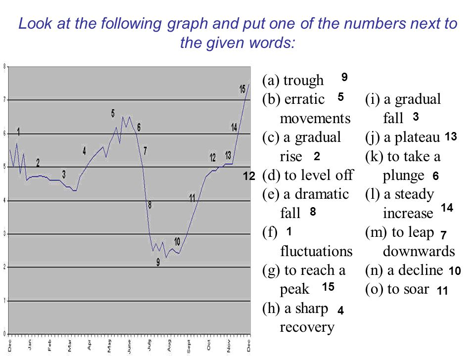 Look at the following graph and put one of the numbers next to the given words: (a) trough (b) erratic movements (c) a gradual rise (d) to level off (e) a dramatic fall (f) fluctuations (g) to reach a peak (h) a sharp recovery (i) a gradual fall (j) a plateau (k) to take a plunge (l) a steady increase (m) to leap downwards (n) a decline (o) to soar 1 9 5 2 8 12 4 15 6 3 13 14 7 10 11
