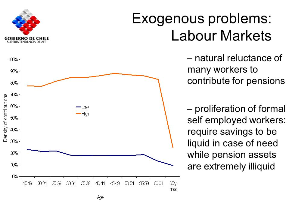 Exogenous problems: Labour Markets – natural reluctance of many workers to contribute for pensions – proliferation of formal self employed workers: re