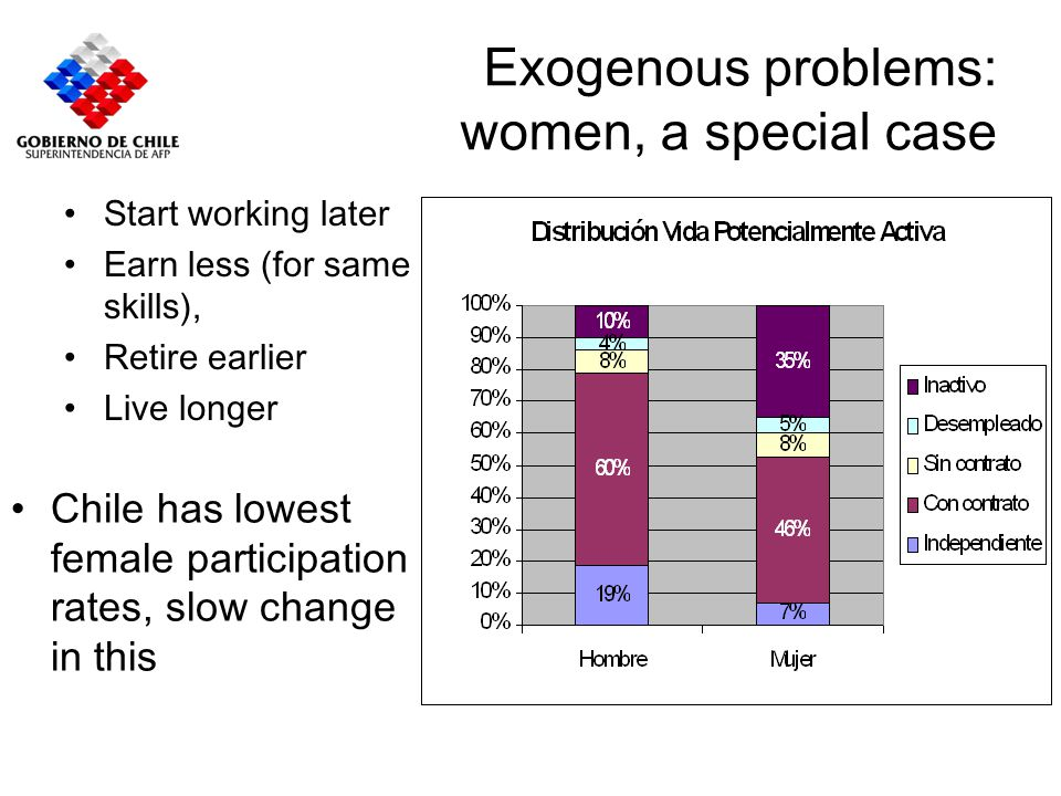 Exogenous problems: women, a special case Start working later Earn less (for same skills), Retire earlier Live longer Chile has lowest female particip