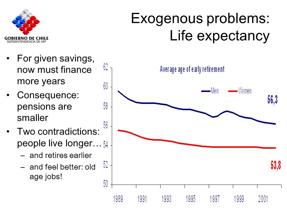 Exogenous problems: Life expectancy For given savings, now must finance more years Consequence: pensions are smaller Two contradictions: people live l