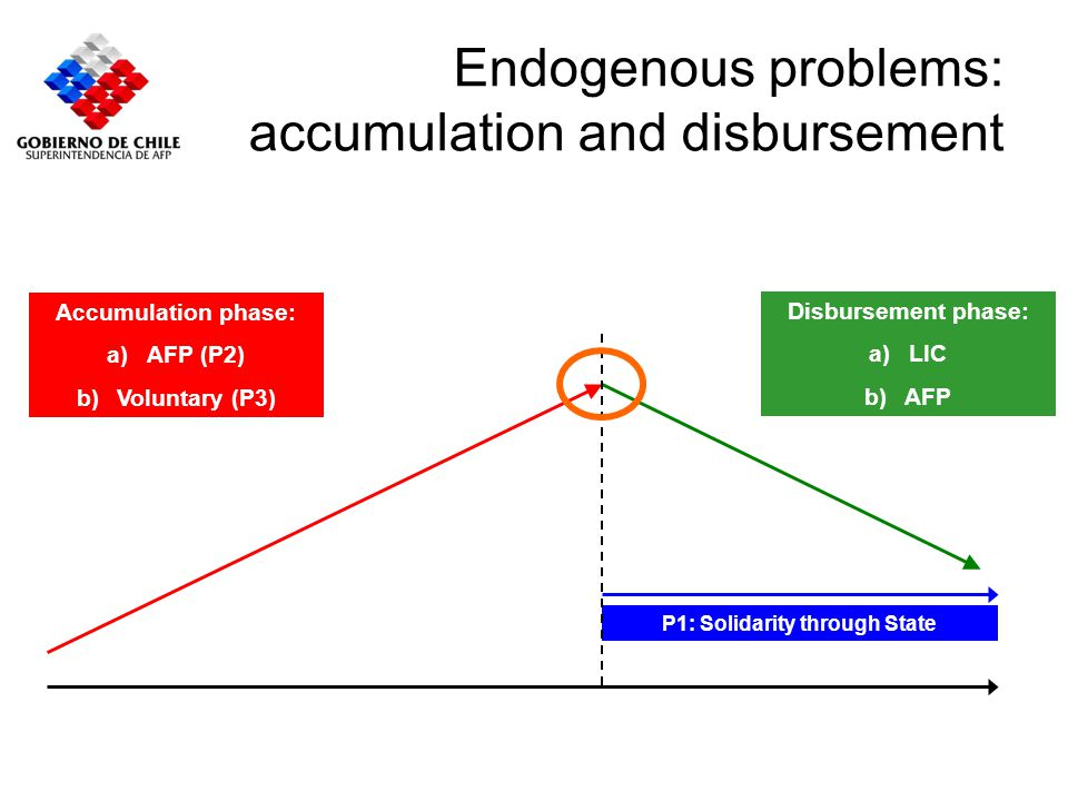 Endogenous problems: accumulation and disbursement Accumulation phase: a)AFP (P2) b)Voluntary (P3) Disbursement phase: a)LIC b)AFP P1: Solidarity thro