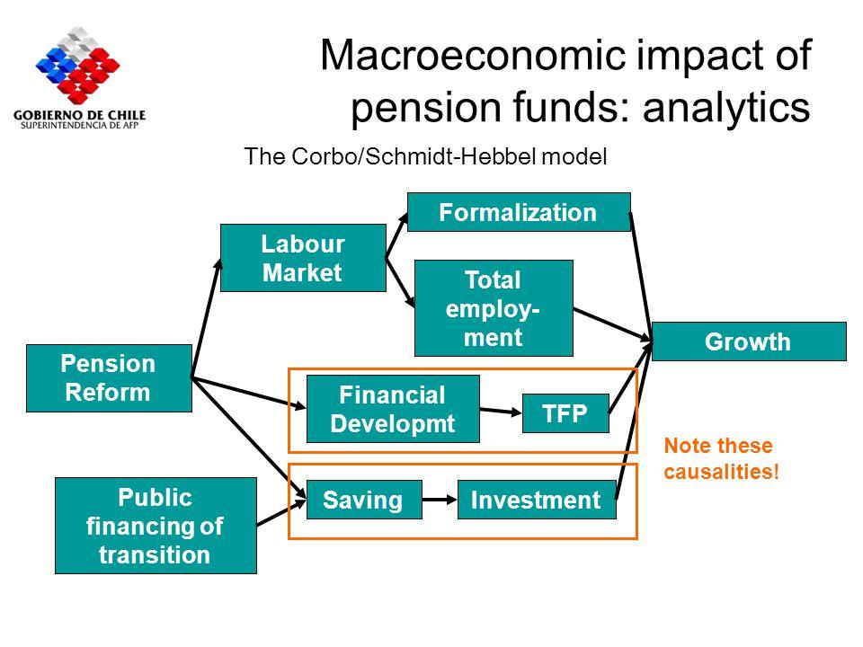 Macroeconomic impact of pension funds: estimates