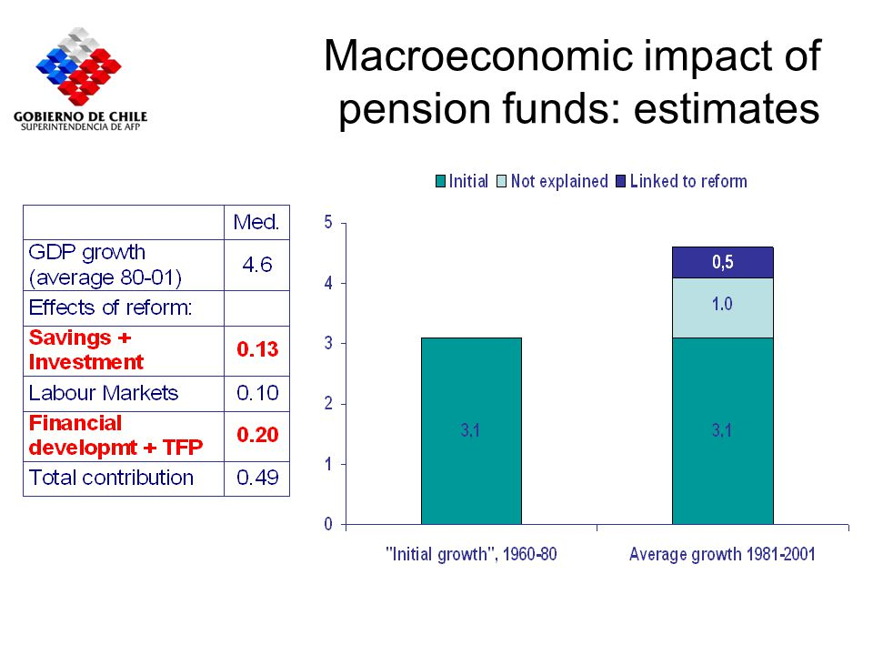Macroeconomic impact of pension funds: estimates